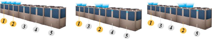 Равномерно натоварване на агрегатите